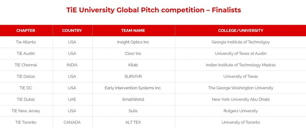 Clocr at TiE University Global Pitch Competition