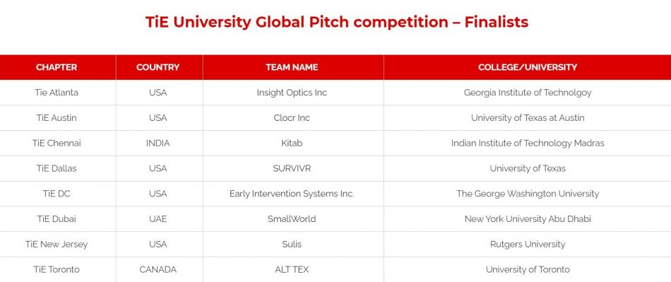 Clocr Made it to TiE's Global Pitch Competition Finals!